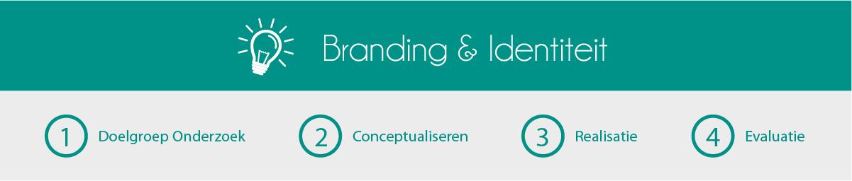 branding & identiteit-stappenplan