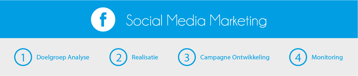 social media marketing-stappenplan